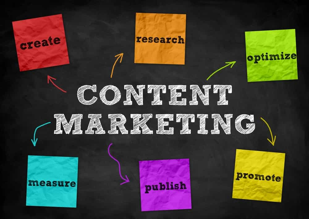3 Fantastic Benefits of an Effective Content Marketing Strategy